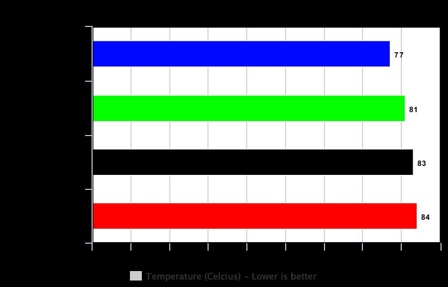 Chart - CPU-Z