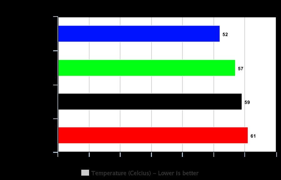Chart - R6S